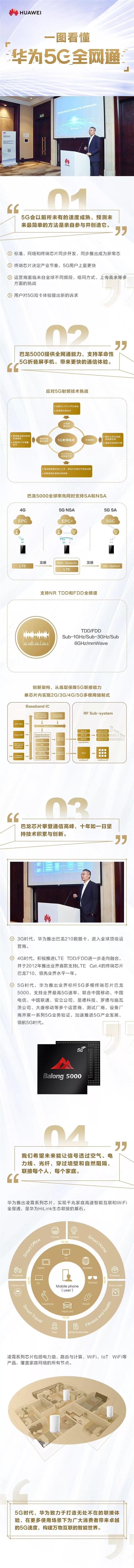 一圖看懂華為5G全網通:巴龍+凌霄雙劍合璧
