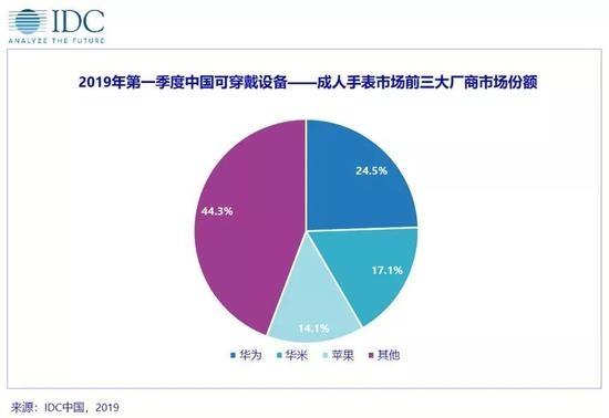 中国可穿戴设备市场排名:小米第一 华为出货量暴增214%