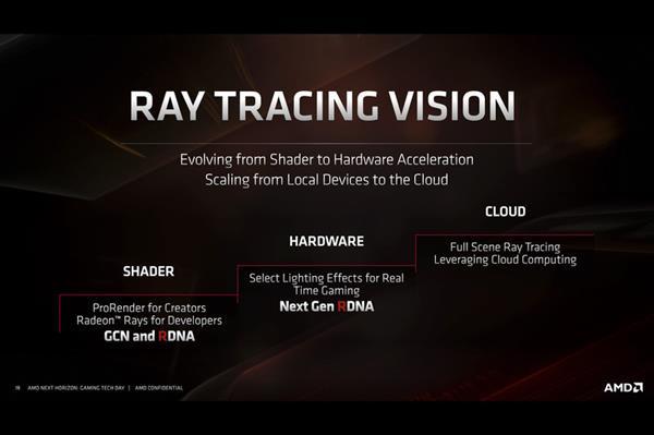 AMD光线追踪三级跳:7nm EUV工艺RDNA 2才上硬件光追加速